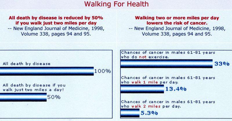 HF walking chart NEJ2